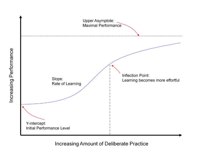 Fig1 - Prototypical Learning Curve